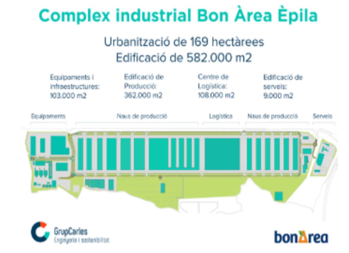Bon Àrea (Épila) – Projectes Executius D'edificacions Industrials De 150 Hectàrees