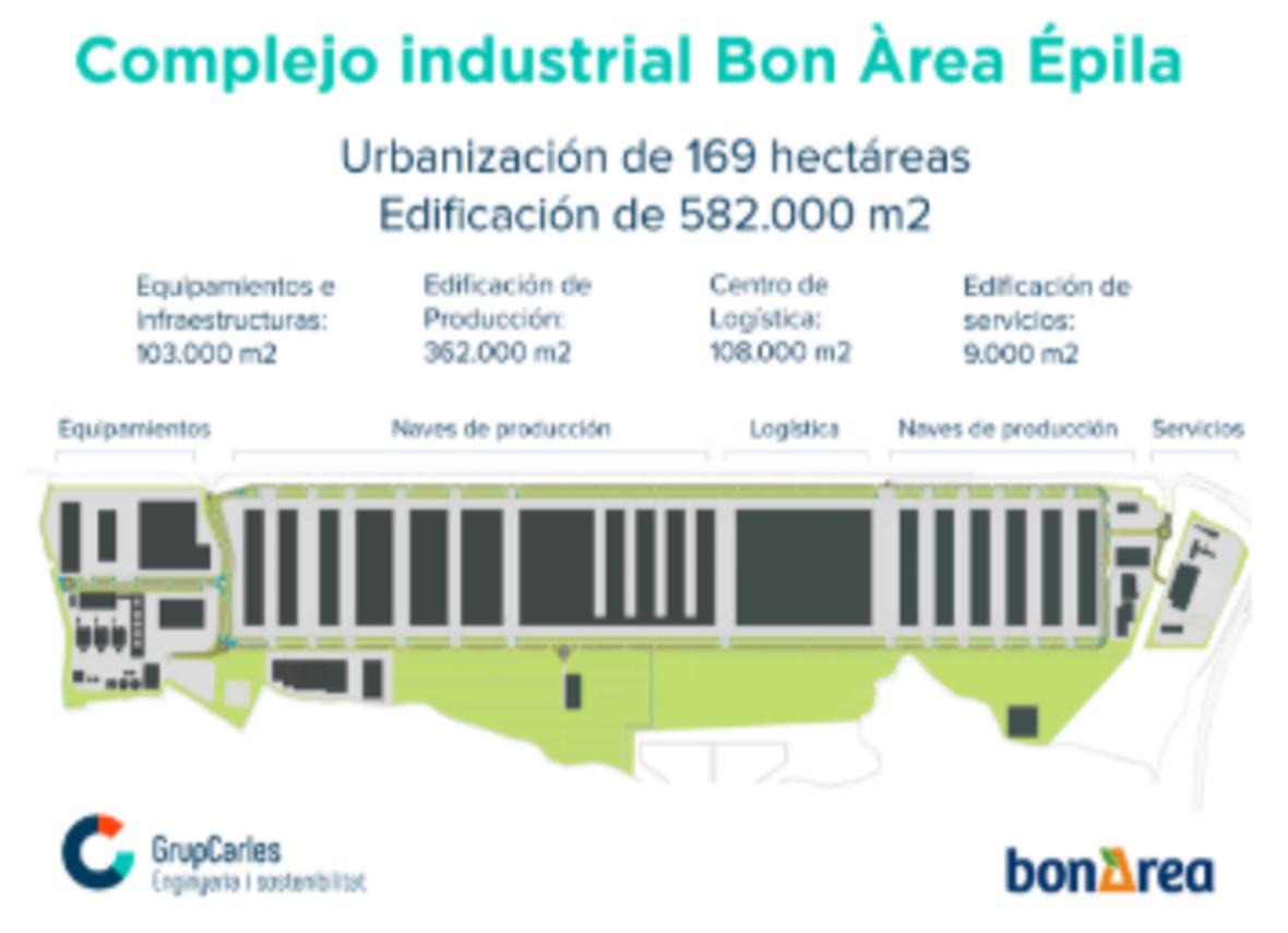 Bon Àrea (Épila) – Proyecto urbanización 150 hectáreas